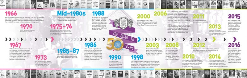 CLICK TO VIEW IN LARGE FORMAT (.pdf) | Timeline by Designs by Kristina